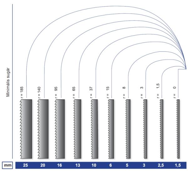 a fűrészlap szélességének hatása a vágási rádiuszra